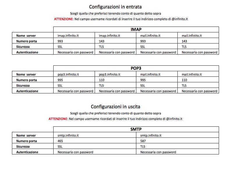 Configurazioni